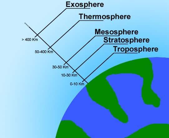 √Apa Itu Atmosfer: Pengertian, Manfaat, Jenis, Sifat, Lapisan dan Karakteristiknya