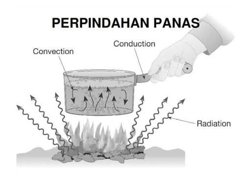 √Konduksi, Konveksi, Radiasi : Pengertian Dan Contohnya