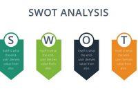 √Analisis SWOT : Pengertian, Manfaat, Contoh dan Faktor yang Mempengaruhinya