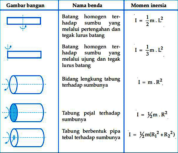√Cara Menghitung Momen inersia : Pengertian, Rumus, Penerapan dan Contohnya
