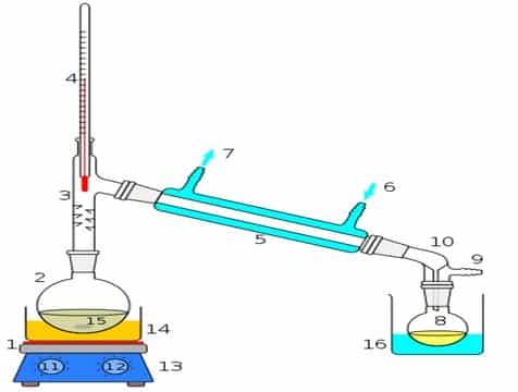 √ Destilasi : Pengertian, Macam, Prinsip Kerja, Fungsi, Bagian, Tujuan dan Contohnya