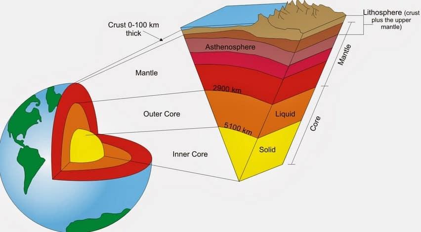√ Litosfer : Pengertian, Pembagian, Macam dan Komposisi