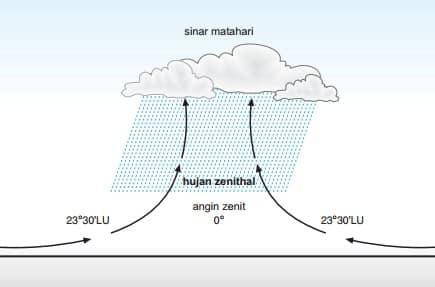 √ Jenis Hujan : Pengertian, jenis, Manfaat dan Proses Terjadinya
