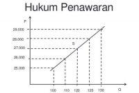 √ Hukum Penawaran : Pengertian, Hukum, Faktor dan Kurva