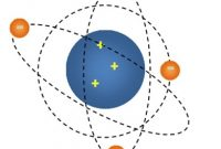 √ Teori Atom Rutherford : Pengertian , Dasar Teori, Kelebihan dan Kekurangan