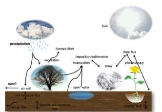 istilah siklus Hidrologi