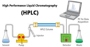 High-Performance-Liquid-Chromatography