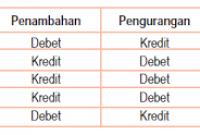 Debit-dan-Kredit-Adalah