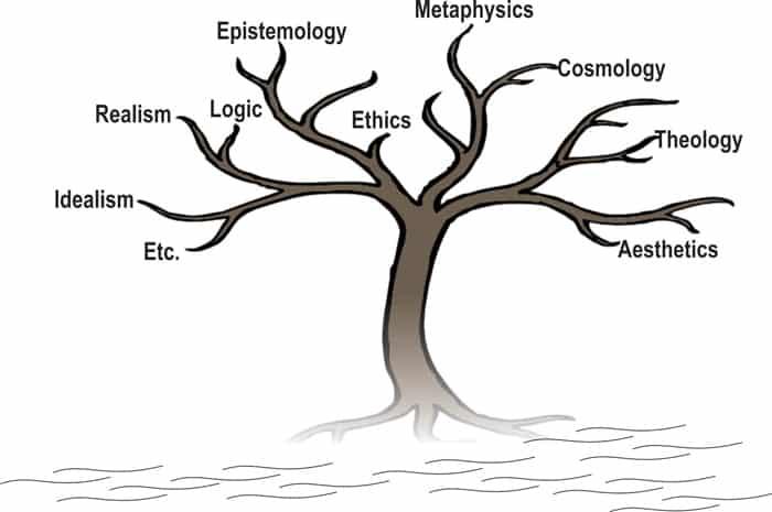 Filsafat Adalah