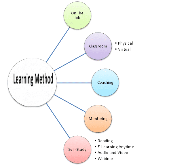 Metode Pembelajaran Adalah