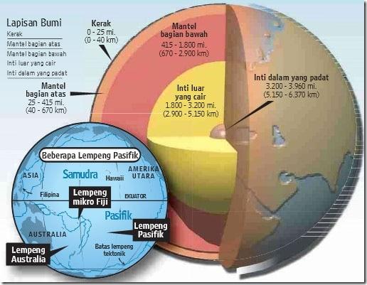 peta konsep litosfer