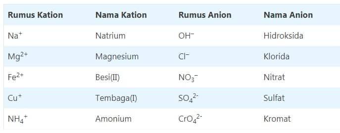 jenis kation dan anion